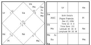 Pope Francis Birth Chart Pope Francis Birth Chart Pope Francis Kundli Horoscope