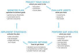 Financial Planning Process Margo Hess
