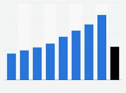 India Total Number Of Entrepreneurs Memorandums 2016