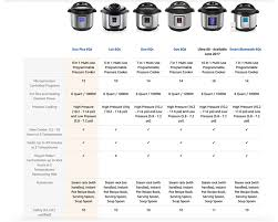 Instant Pot Ultra 60 Review Pressure Cooking Today