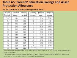 Efc Chart 16 17 Efc Formula College Access Training Ppt Video Online