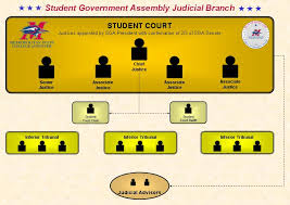 Judicial Council Form Complaint Magnificent Student Court Wikipedia