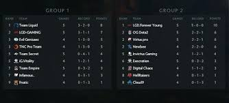dota 2 the international 2017 s day 3 schedule day 2 results and