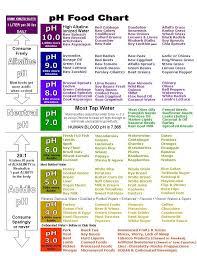 Food Herbs Chart Benefits Ph Food Chart Alkaline Foods