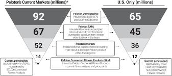 Researching peloton interactive (nasdaq:pton) stock? S 1