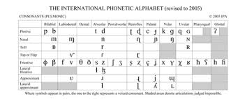 In addition, it includes most symbols of. International Phonetic Alphabet Some People Call Me The Greatest Occultist Of The Twenty First Century