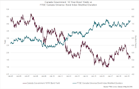 Global Bond Yields Chart Ftse Canada Universe Bond Index Reflects Extending Duration