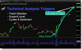 Technical Analysis Trading Making Money With Charts Pdf Technical Traders Ltd Technically Proven Strategies