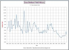 Observations Dow Price Dividend Ratio And Dividend Yield