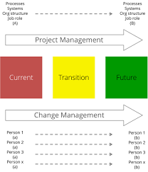 Current State Department Org Chart Definition Of Change Management