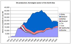 Energy In Norway Wikipedia