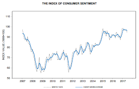 Consumer Sentiment Hits 95 1 In June Vs 94 5 Estimate