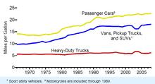 Fuel Economy In Automobiles Wikipedia