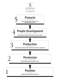 John Maxwell 5 Levels Of Leadership 5 Levels Of Leadership The John Maxwell Company Leadership
