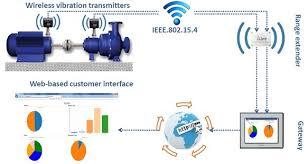 Global Online Machine Condition Monitoring Equipment Market