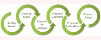 Government Contracting Process Flow Chart Contracts Procurement Department Of Energy