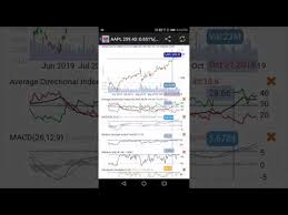 Best Stock Chart Analysis App Datamelon Pro Stock Analysis Evaluation Games Apps On