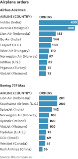 How Budget Carriers Transformed The Airline Industry In 14