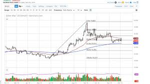 Silver Advanced Chart Silver Technical Analysis For December 05 2019 By Fxempire