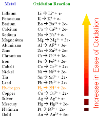 Anode And Cathode Metals For Electrolysis