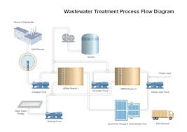 Wastewater Treatment Pfd Free Wastewater Treatment Pfd