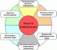 Разработка и внедрение комплексной системы защиты информации в  Разработка и внедрение комплексной системы защиты информации в медицинское учреждение