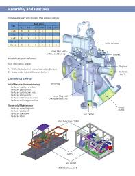 multiport valve 3