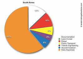 South Korea Travel Guide Travel Information For Your Road Trip