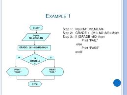 67 Detailed Algorithm And Flowchart Pdf