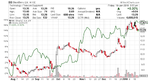 Blackberry Stock Nyse Bb Shift To Software Means Big