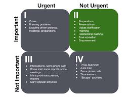 covey matrix time management quadrants modalpoint