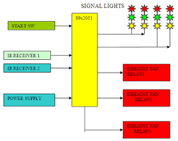 block diagram of traffic light controller the wiring diagram block diagram of traffic light controller wiring diagram block diagram