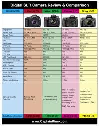 Sony Comparison Chart Canon 7d Nikon D300s Pentax K 7 Sony A550 Comparison
