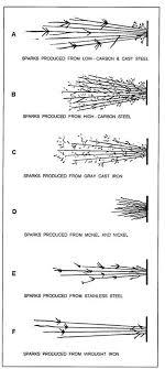 Metal Spark Test Chart Spark Test