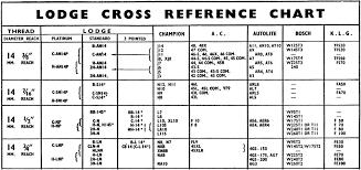 Autolite Heat Range Conversion Chart Cross Reference Chart
