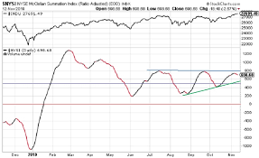 Rasi Index Declines Djia Forges Ahead Eresearch