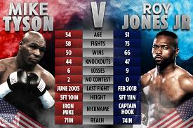 Mike Tyson vs Roy Jones Jr: UK start time TONIGHT, live stream, TV channel,  undercard, rules as boxing icons fight