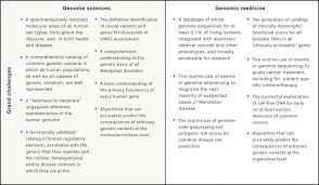 Survey Of Common Genetic Disorders Ap Biology Chart Answers Genomic Medicine Progress Pitfalls And Promise Sciencedirect