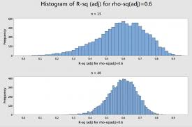 Sample Analysis Beauteous Rsquared Shrinkage And Power And Sample Size Guidelines For