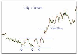 chart analysis patterns triple bottom pattern triple bottom chart pattern