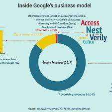 How Does Google Make Money Fourweekmba