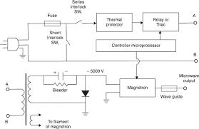block diagram of microwave oven ireleast info block diagram of microwave oven wiring diagram wiring block