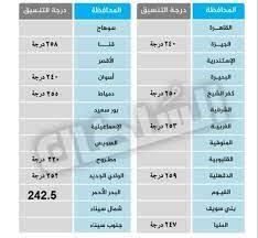 خفض تنسيق الثانوية العامة 2020 محافظة الشرقية