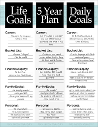 the steps to a year plan self improvement setting goals and 5 year plan example