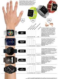 Heres The Apple Watch Next To All The Other Smartwatches