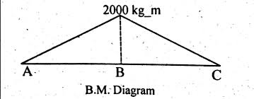 bending moment diagram solved example simply supported beam point load