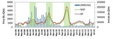 Onion Price Chart India Why Do Onion Prices In India Fluctuate So Often Compared To