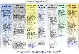 Phd Degree Ph D Student Guide Eecs At Uc Berkeley