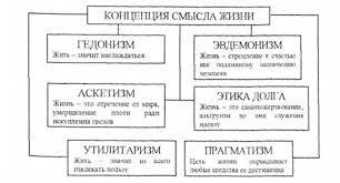 Философия человека Основные понятия и термины Философия  К определению смысла жизни существуют различные подходы которые формируют разные концепции