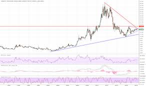 Cef Stock Price And Chart Amex Cef Tradingview